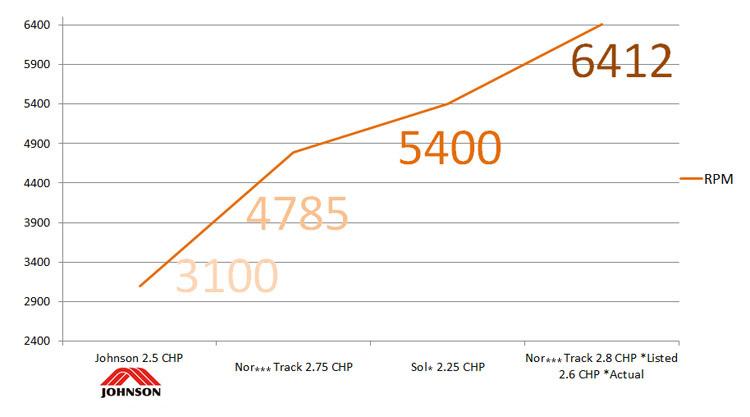 跑步機馬達轉速(RPM)比較表