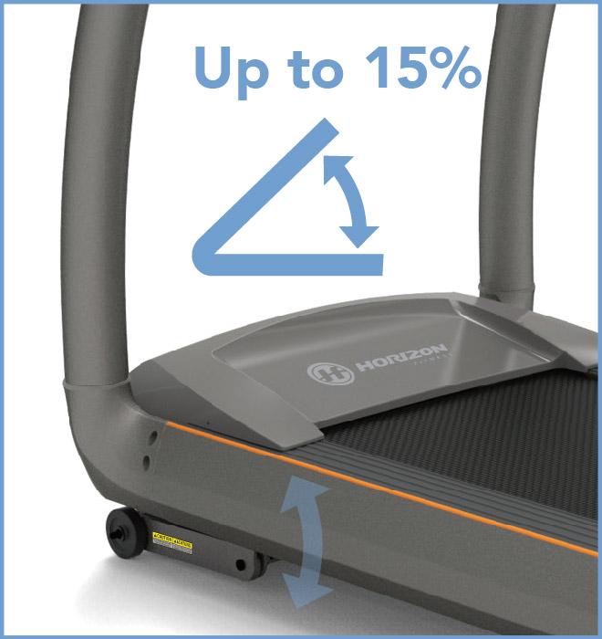 喬山HORIZON T-X 電動跑步機:適合全家使用的跑帶及系統
