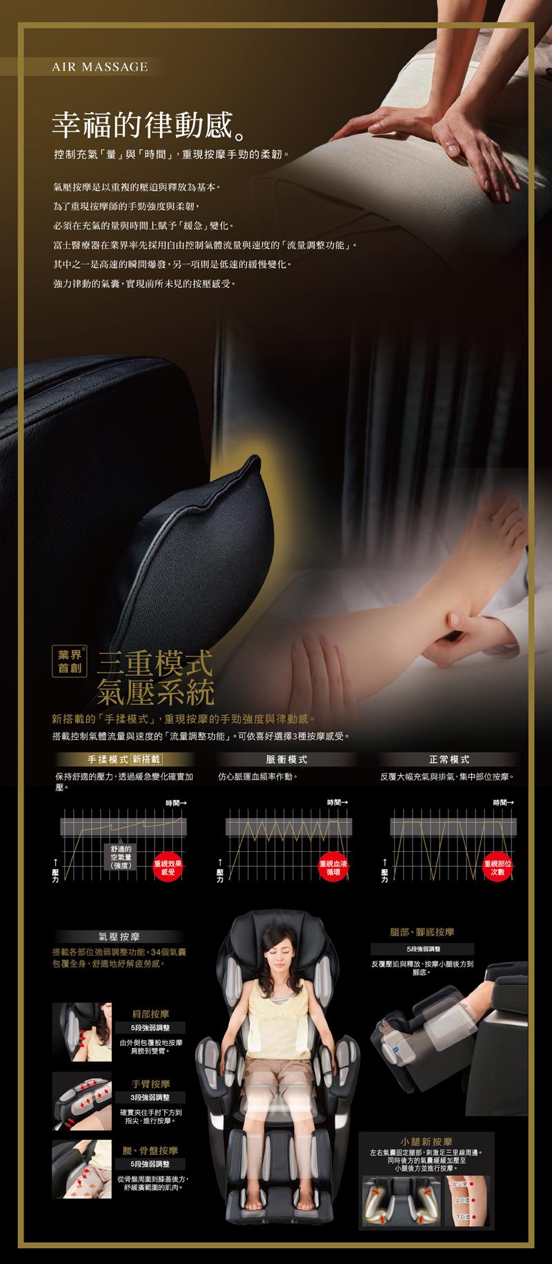 業界首創三重模式氣壓系統,可依喜好選擇3種按摩感受;新搭載的手揉模式,重現按摩的手勁強度與律動感