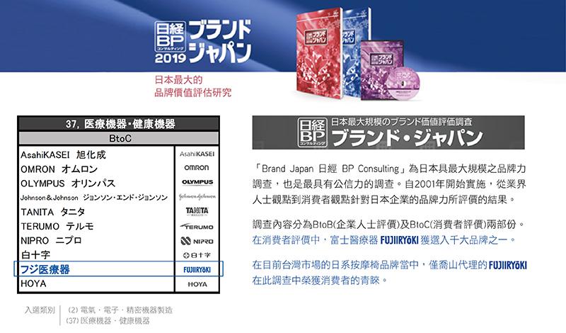 「Brand Japan 日經 BP Consulting」為日本具最大規模之品牌力調查,也是最具有公信力的調查。自2001年開始實施,從業界人士觀點到消費者關點針對日本企業的品牌力所評價的結果。 調查內容分為BtoB(企業人士評價)及BtoC (消費者評價)兩部份。在BtoC 區塊,富士醫療器FUJIIRYOKI獲選入千大品牌之一。 在目前台灣市場的日系按摩椅品牌當中,僅喬山代理的FUJIIRYOKI在此調查中榮獲消費者的青睞。