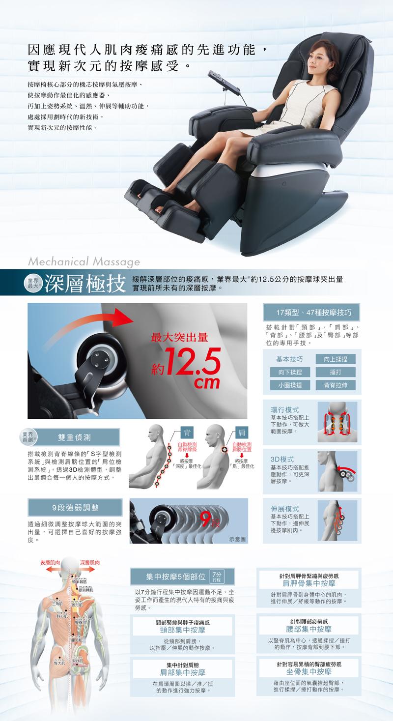 按摩椅核心部分的機芯按摩與氣壓按摩、使按摩動作最佳化的感應器、再加上姿勢系統、溫熱、伸展等輔助功能,處處採用劃時代的新技術,實現新次元的按摩性能。雙重偵測、9段強弱調整、17類型、47種按摩技巧、集中按摩5個部位