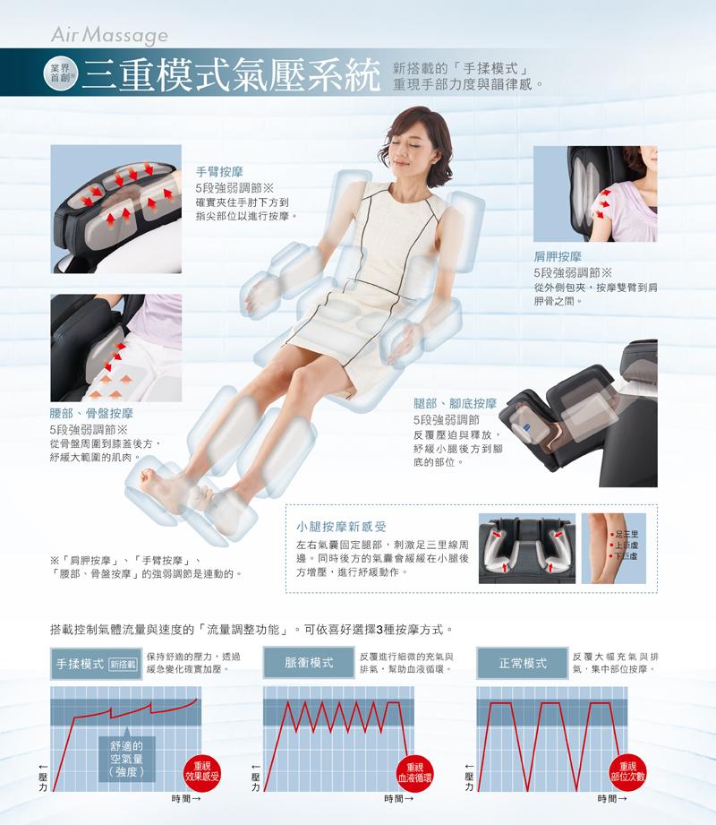 三重模式氣壓系統,手臂按摩,肩胛按摩,腰部、骨盤按摩,腿部、腳底按摩。手揉模式、脈衝模式、正常模式